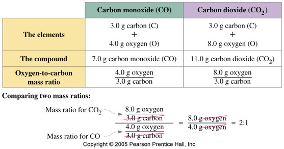 Worksheets Law Of Multiple Proportions aaalufl0 jpg figure 2 the law of multiple proportions oxygen to carbon mass ratio in dioxide is twice that monoxide