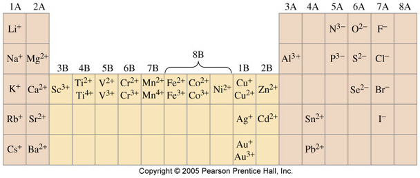 monatomic ions we can use the periodic table to predict the charges - Periodic Table With Symbols And Charges