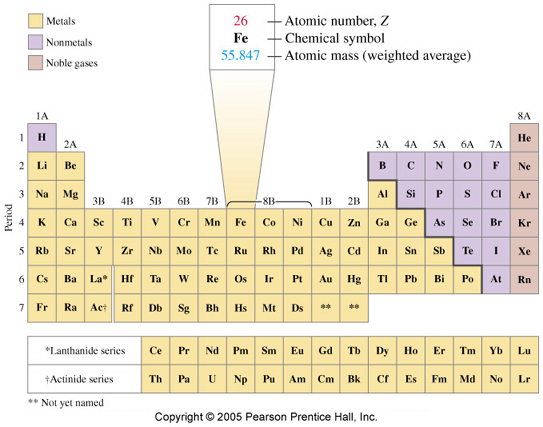 Periodic table figure 25 the modern periodic table urtaz Images