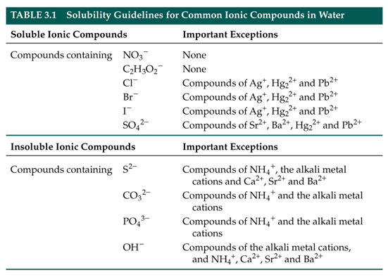 Solubility Rules | Mcat 528 | Pinterest