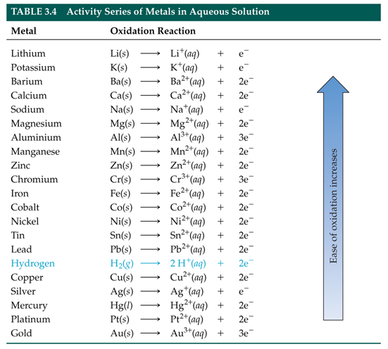 New periodic table with activity series periodic with series periodic table activity series 34 chart chemical reactivity activity table urtaz Images
